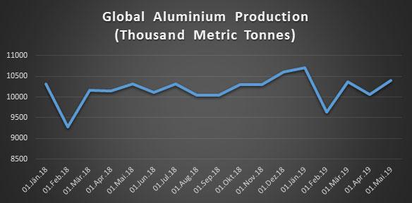aluminium production statistic